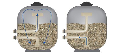 Cartuccia o filtro a sabbia per piscina 4 confronti for Sabbia da giardino