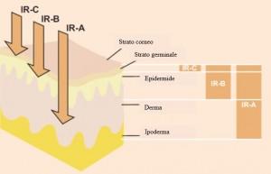 Penetrazione raggi saune infrarossi
