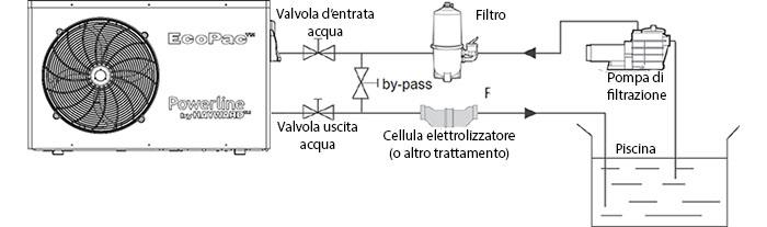Installazione pompe di calore EcoPac