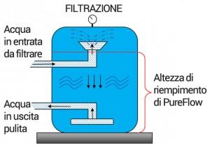 Filtrazione con PureFlow