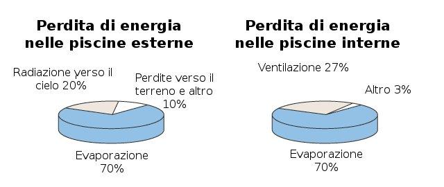 Bilancio coperture isotermiche