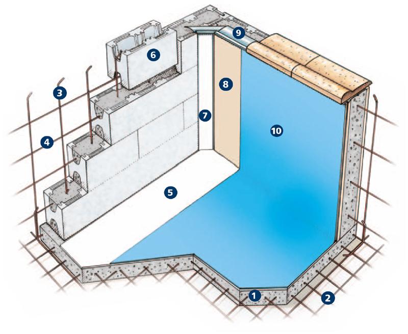 Piscine in casseri di polistirolo spiegate in modo semplice - Piscina in cemento ...