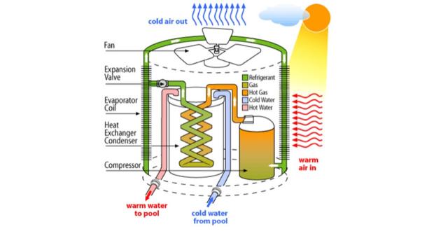 schema di funzionamento di una pompa di calore