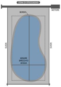 Forma della piscina