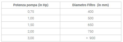 Tabella filtro-pompa